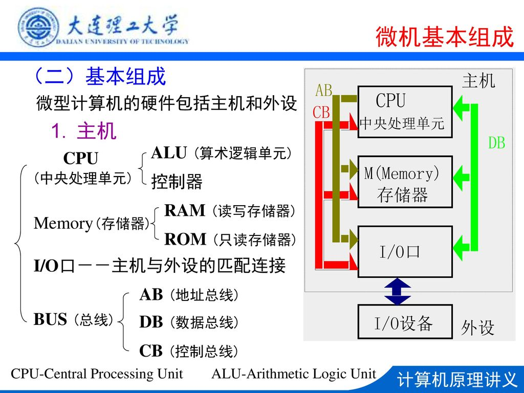 CPU-Central Processing Unit ALU-Arithmetic Logic Unit