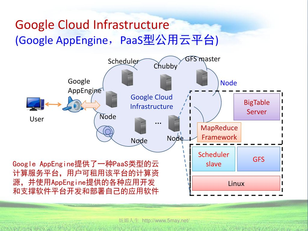 Google Cloud Infrastructure (Google AppEngine,PaaS型公用云平台)