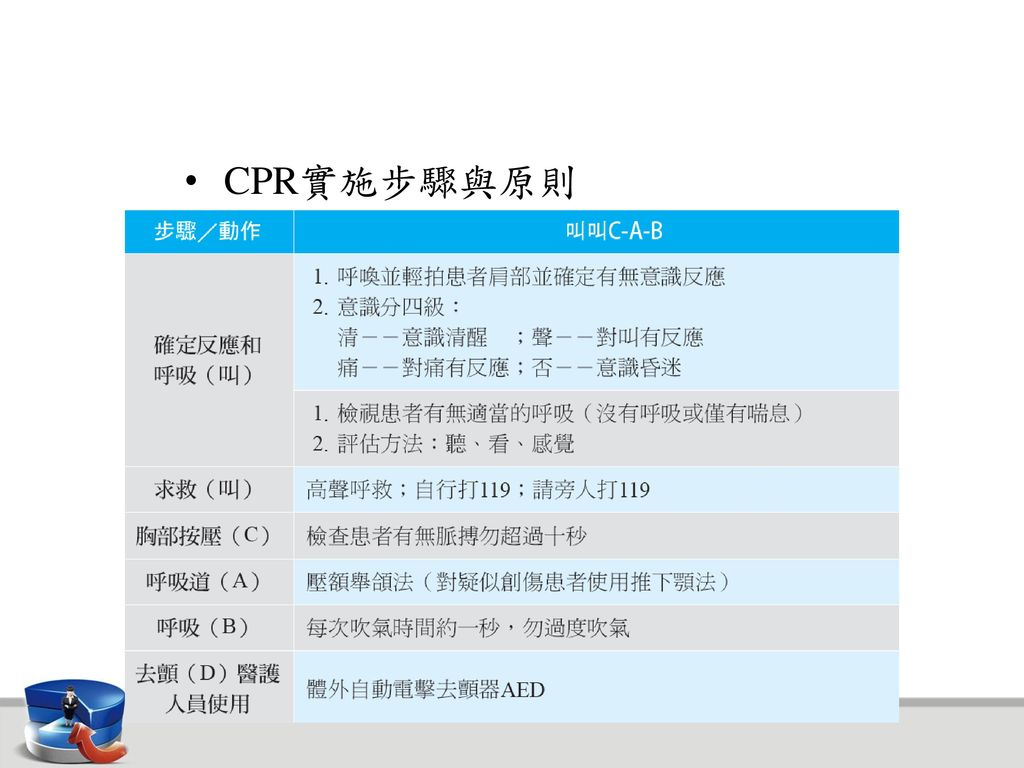 CPR實施步驟與原則