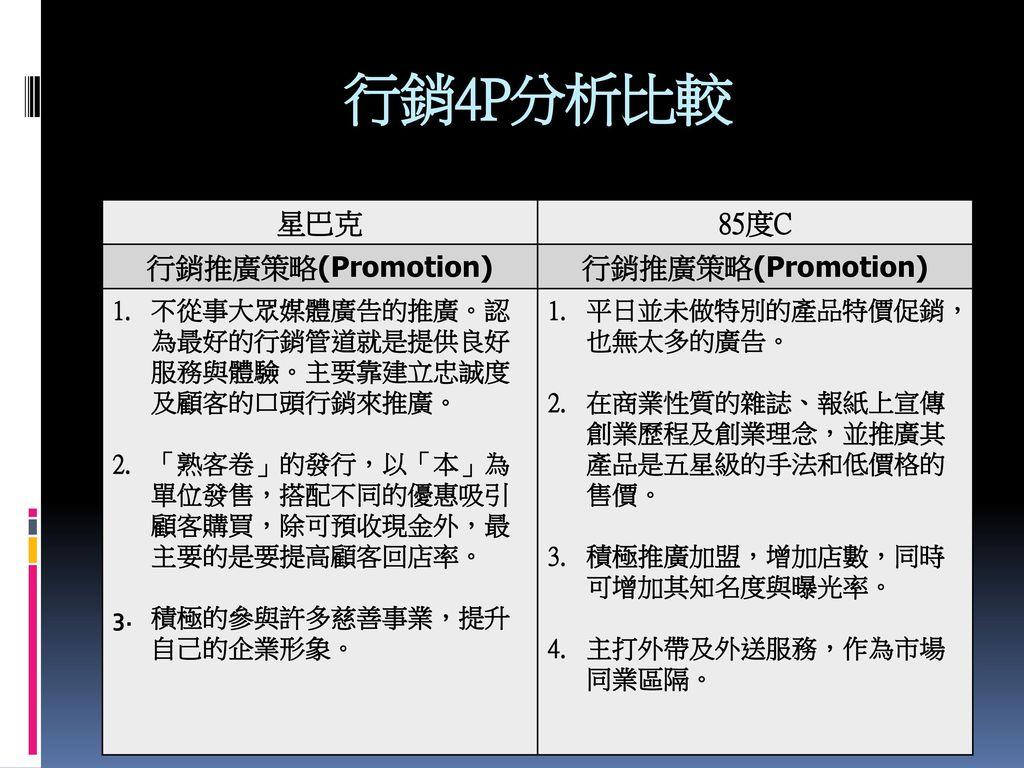 行銷4P分析比較 星巴克 85度C 行銷推廣策略(Promotion)