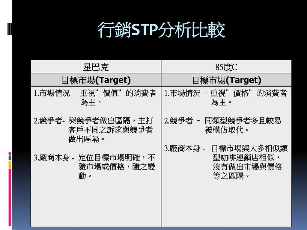 行銷STP分析比較 星巴克 85度C 目標市場(Target) 1.市場情況 –重視 價值 的消費者 為主。