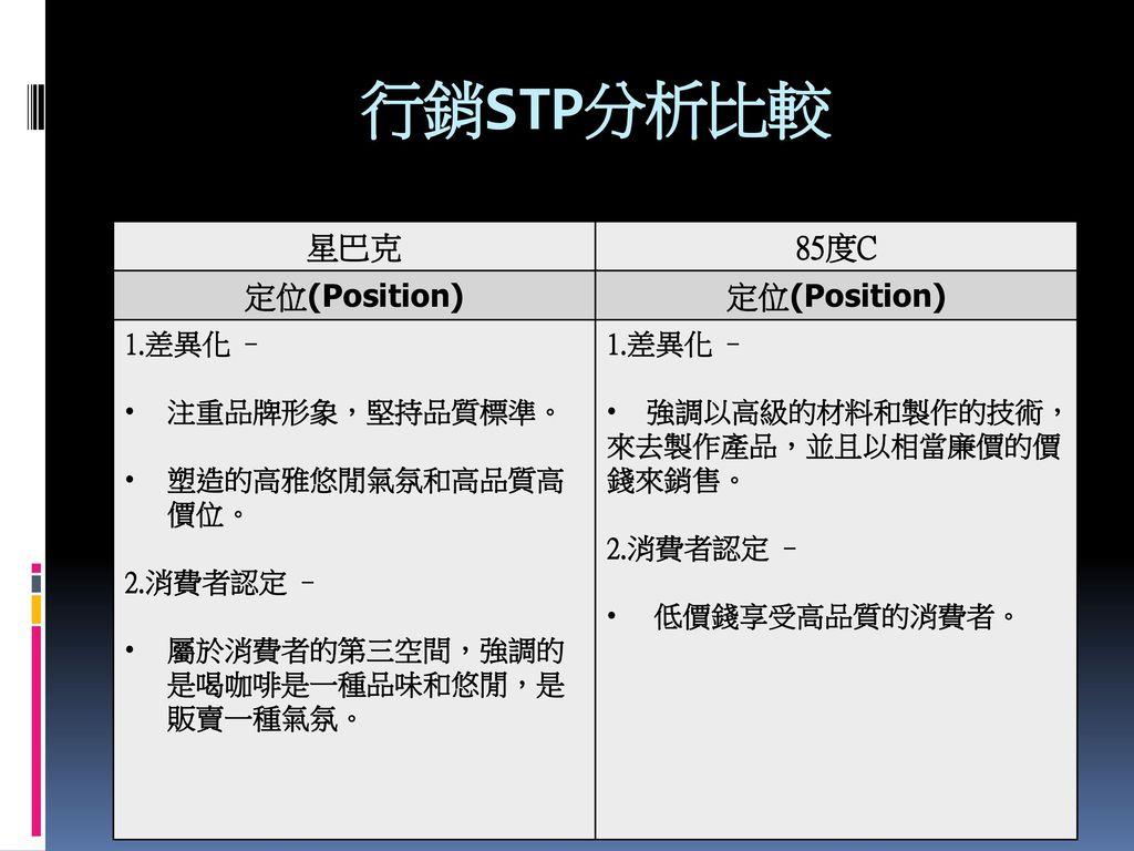 行銷STP分析比較 星巴克 85度C 定位(Position) 1.差異化 – 注重品牌形象,堅持品質標準。