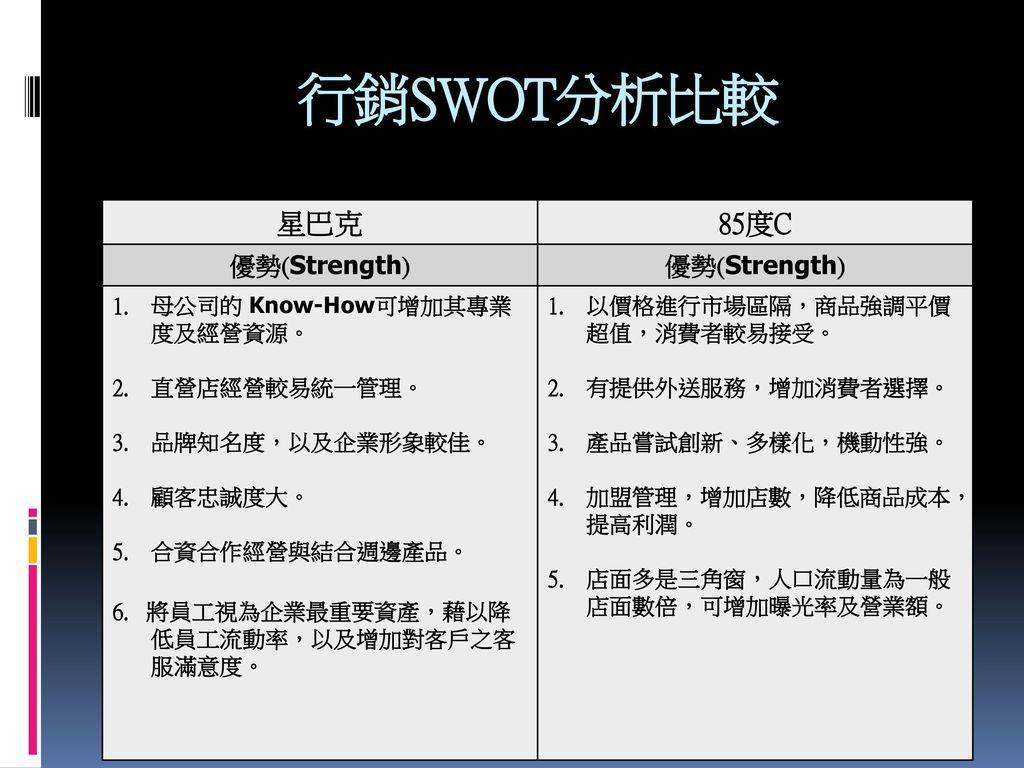 行銷SWOT分析比較 星巴克 85度C 優勢(Strength) 母公司的 Know-How可增加其專業度及經營資源。