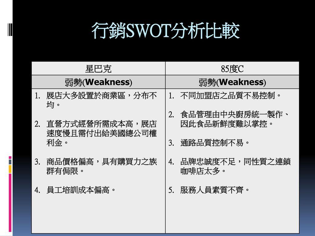 行銷SWOT分析比較 星巴克 85度C 弱勢(Weakness) 展店大多設置於商業區,分布不均。