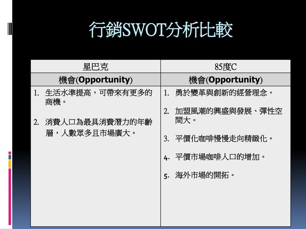 行銷SWOT分析比較 星巴克 85度C 機會(Opportunity) 生活水準提高,可帶來有更多的商機。
