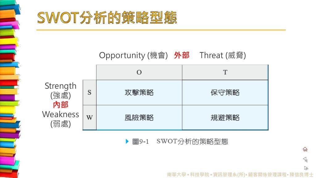 SWOT分析的策略型態 Opportunity (機會) 外部 Threat (威脅) Strength (強處) 內部 Weakness