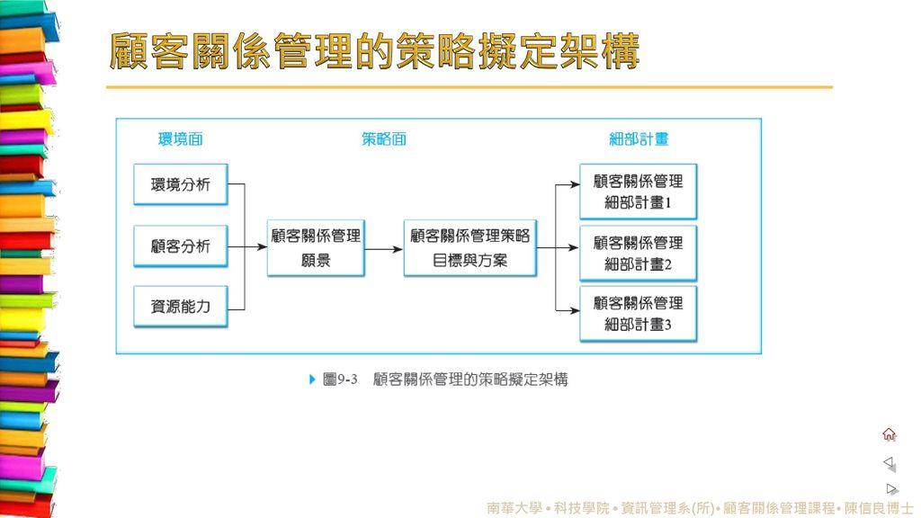 顧客關係管理的策略擬定架構