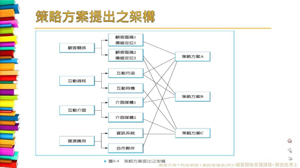 策略方案提出之架構