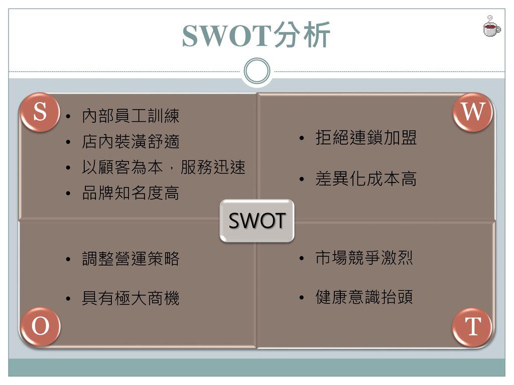 SWOT分析 S W O T SWOT 拒絕連鎖加盟 差異化成本高 內部員工訓練 店內裝潢舒適 以顧客為本,服務迅速 品牌知名度高