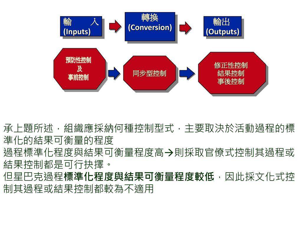 承上題所述,組織應採納何種控制型式,主要取決於活動過程的標 準化的結果可衡量的程度