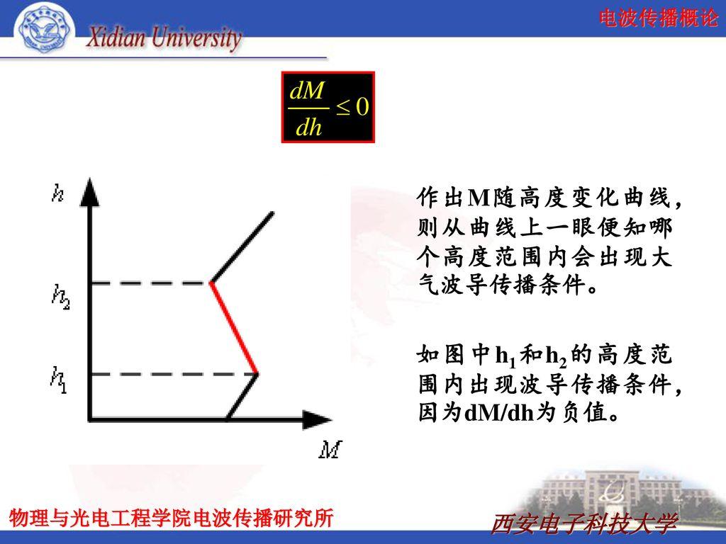 作出M随高度变化曲线,则从曲线上一眼便知哪个高度范围内会出现大气波导传播条件。