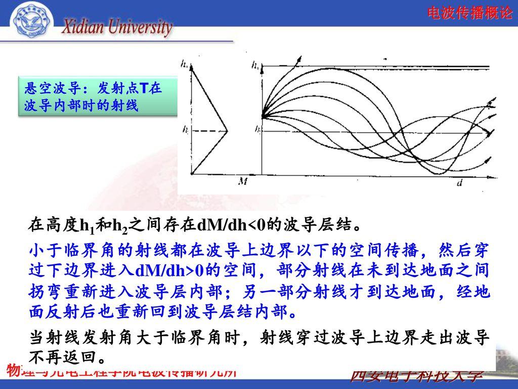 在高度h1和h2之间存在dM/dh<0的波导层结。
