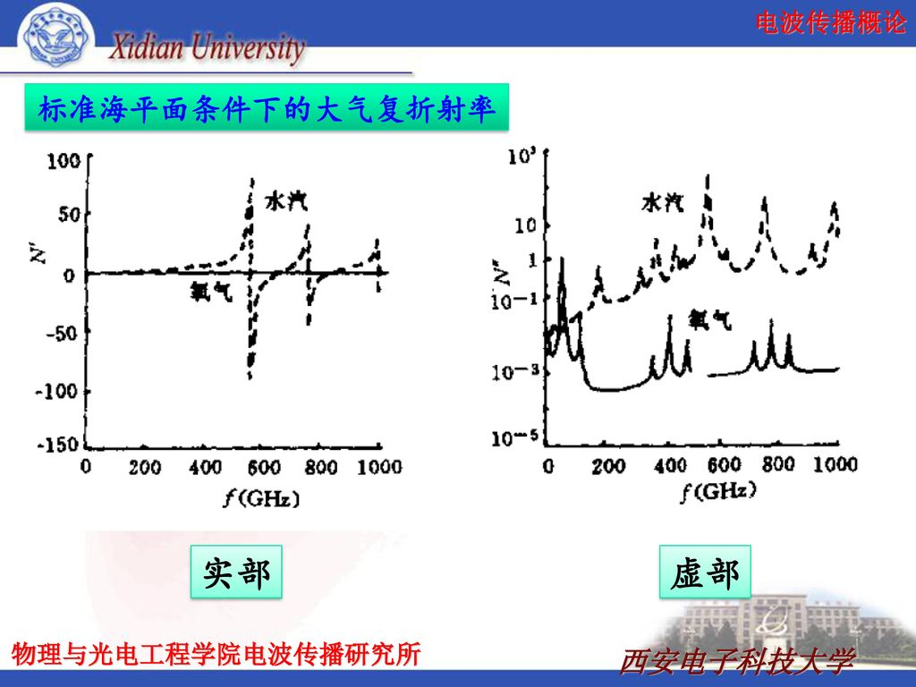 标准海平面条件下的大气复折射率 实部 虚部