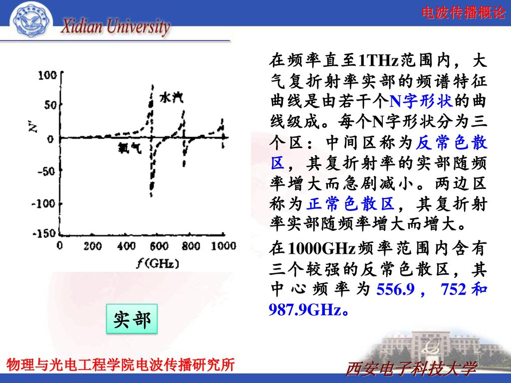 在频率直至1THz范围内,大气复折射率实部的频谱特征曲线是由若干个N字形状的曲线级成。每个N字形状分为三个区:中间区称为反常色散区,其复折射率的实部随频率增大而急剧减小。两边区称为正常色散区,其复折射率实部随频率增大而增大。