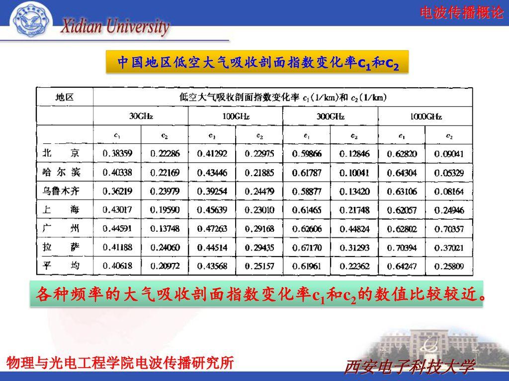 中国地区低空大气吸收剖面指数变化率c1和c2