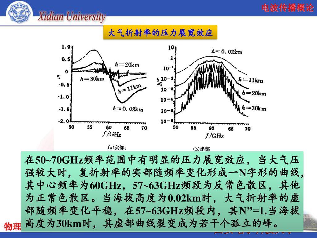 大气折射率的压力展宽效应