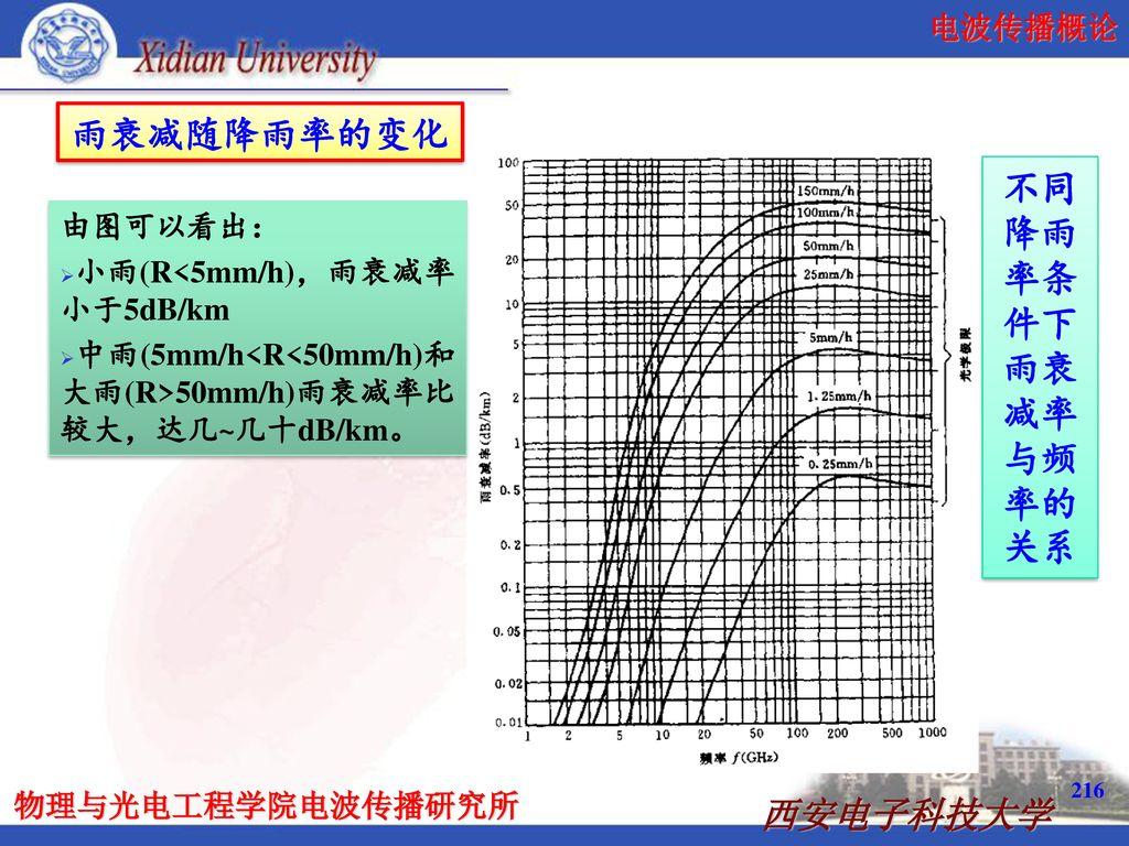 雨衰减随降雨率的变化 不同降雨率条件下雨衰减率与频率的关系 由图可以看出: 小雨(R<5mm/h),雨衰减率小于5dB/km