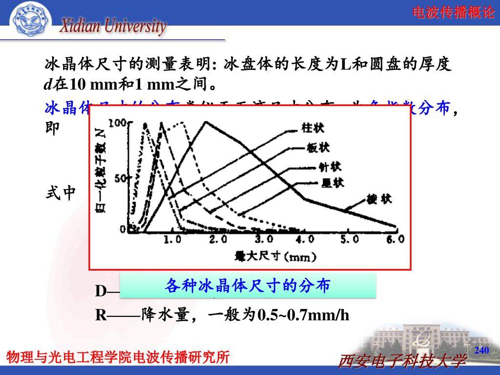 冰晶体尺寸的测量表明: 冰盘体的长度为L和圆盘的厚度d在10 mm和1 mm之间。