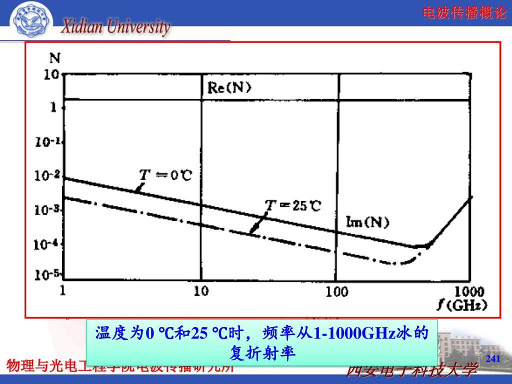 温度为0 ℃和25 ℃时,频率从1-1000GHz冰的复折射率