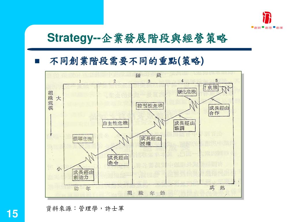 Strategy--企業發展階段與經營策略