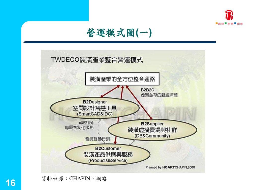 國立台灣藝術大學 2001.09.25 營運模式圖(一) 資料來源:CHAPIN,網路 16 創新育成中心 16