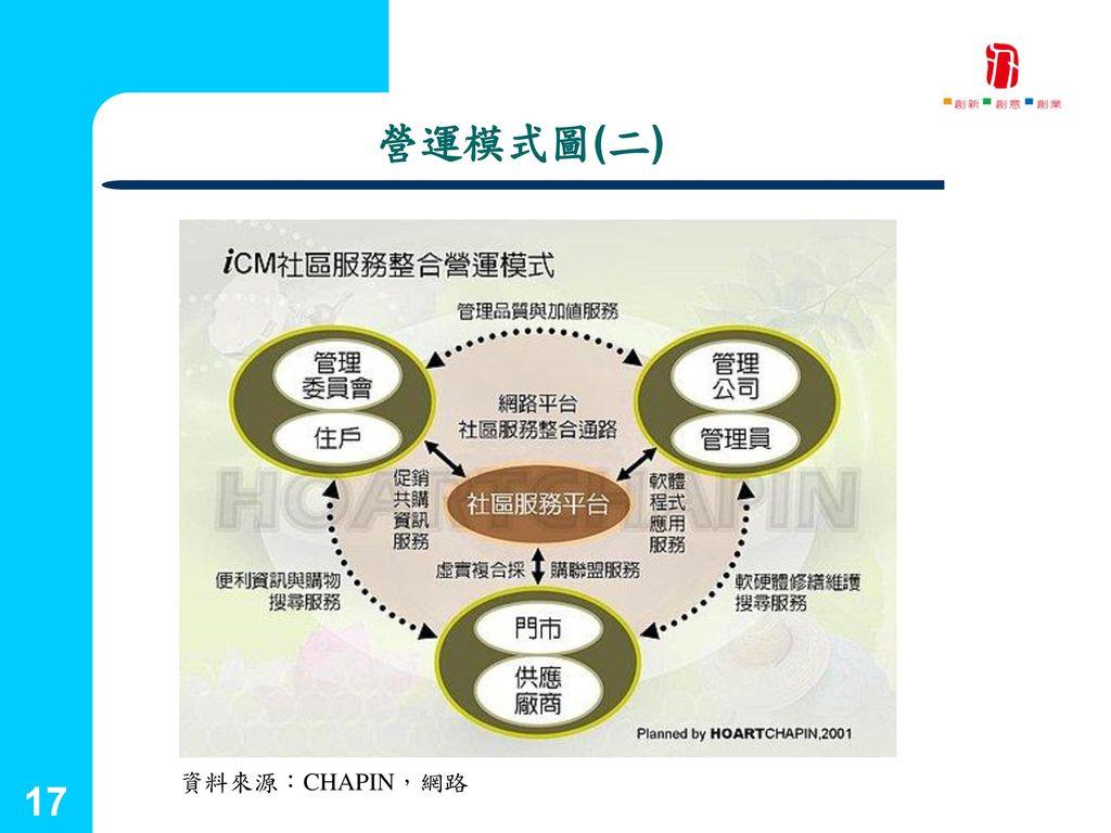 國立台灣藝術大學 2001.09.25 營運模式圖(二) 資料來源:CHAPIN,網路 17 創新育成中心 17