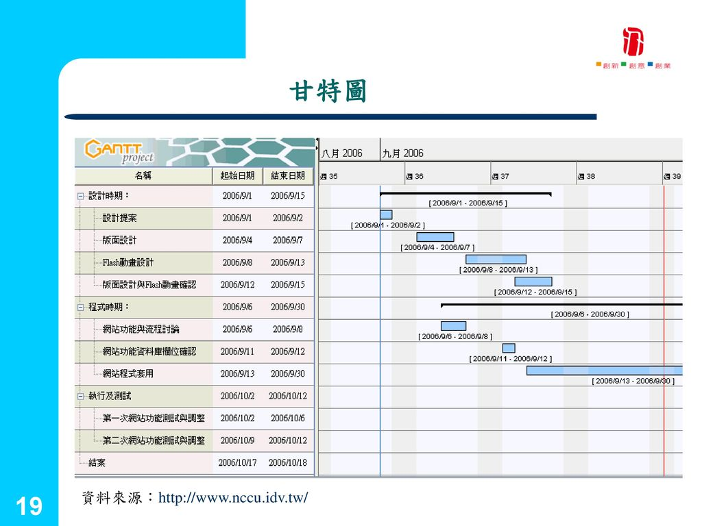 國立台灣藝術大學 2001.09.25 甘特圖 19 資料來源:http://www.nccu.idv.tw/ 創新育成中心 19