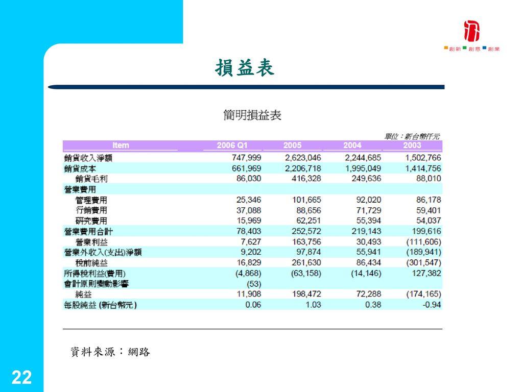 國立台灣藝術大學 2001.09.25 損益表 資料來源:網路 22 創新育成中心 22