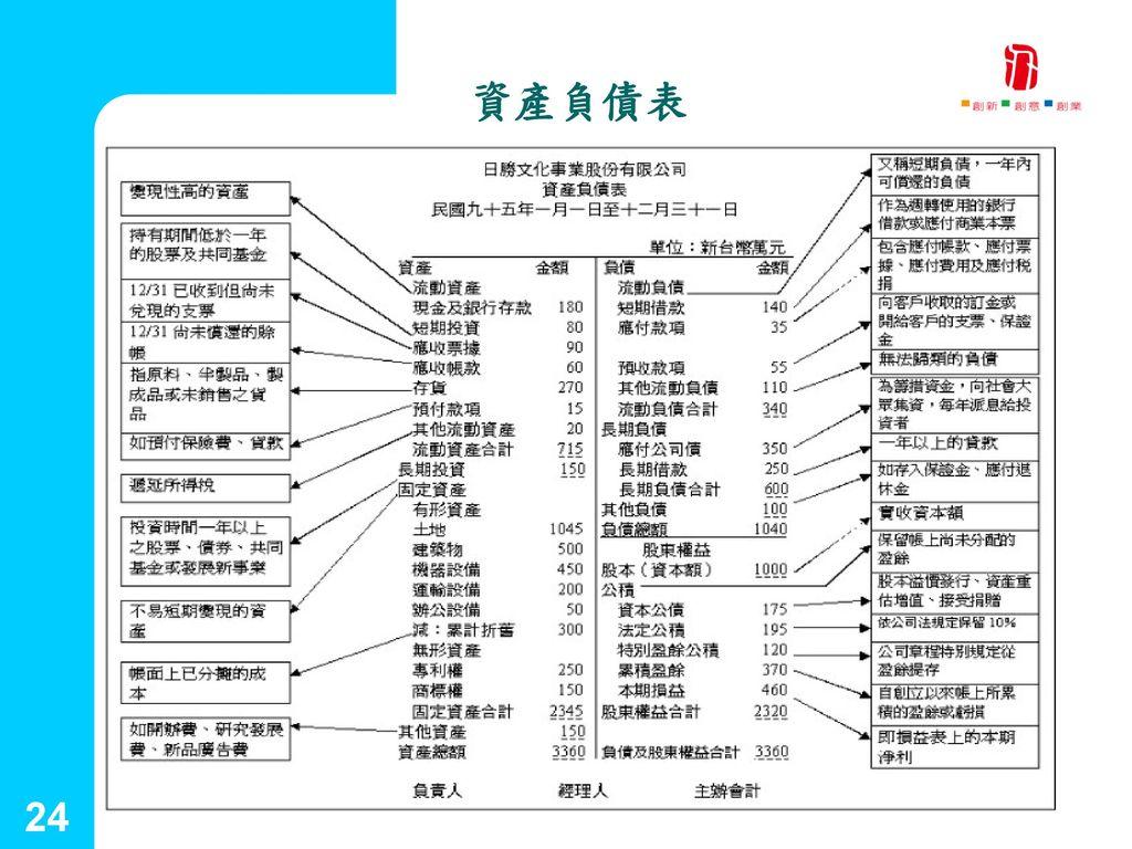國立台灣藝術大學 2001.09.25 資產負債表 24 創新育成中心 24
