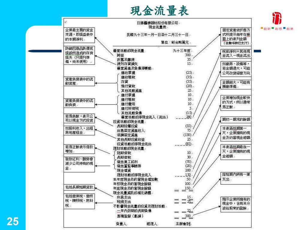 國立台灣藝術大學 現金流量表 2001.09.25 25 創新育成中心 25
