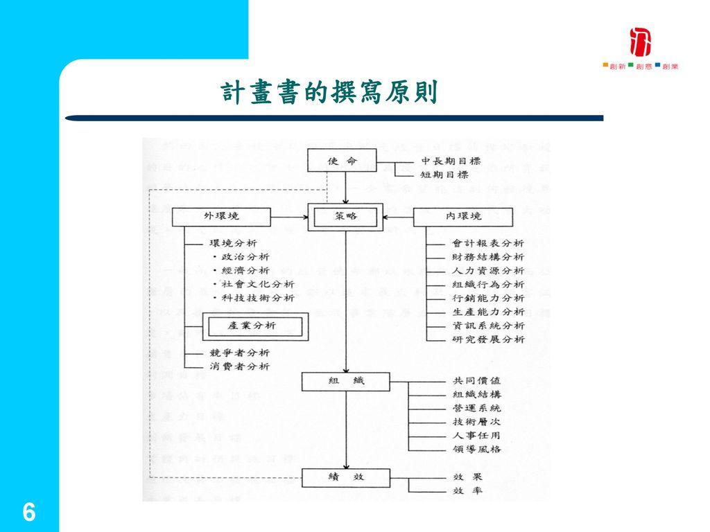 國立台灣藝術大學 2001.09.25 計畫書的撰寫原則 創新育成中心
