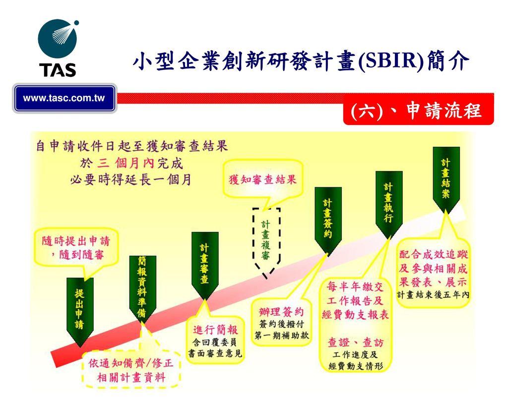 小型企業創新研發計畫(SBIR)簡介 (六)、申請流程