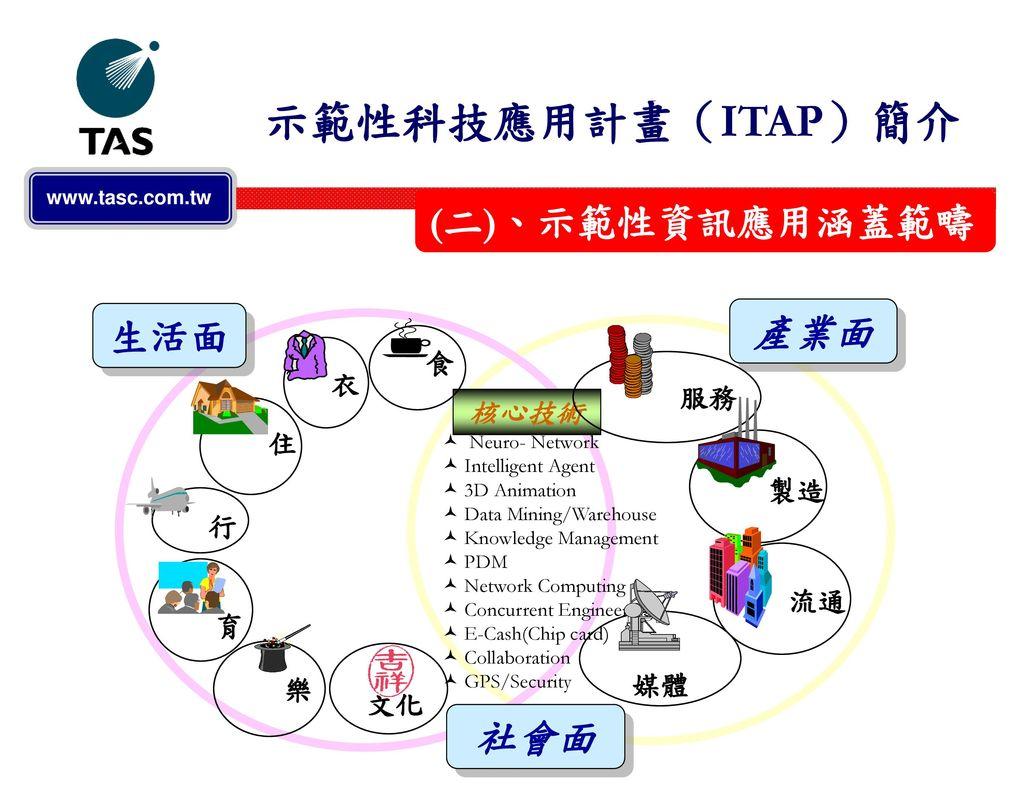 示範性科技應用計畫(ITAP)簡介 (二)、示範性資訊應用涵蓋範疇 產業面 生活面 社會面 核心技術 育 媒體 食 衣 服務 住 製造 行