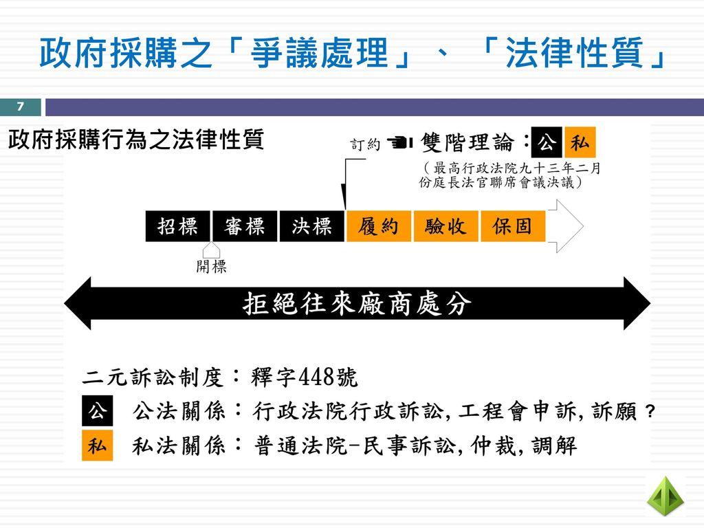 政府採購之「爭議處理」、 「法律性質」 7 政府採購行為之法律性質