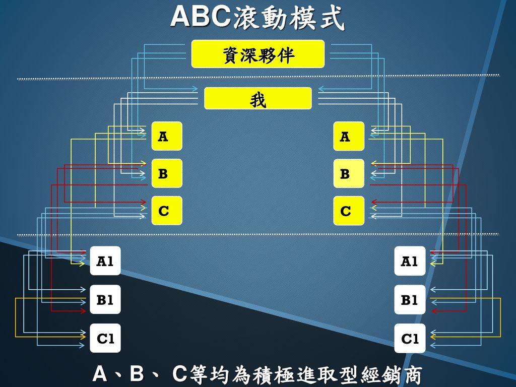 ABC滾動模式 C A1 B1 C1 我 資深夥伴 B A A、B、 C等均為積極進取型經銷商