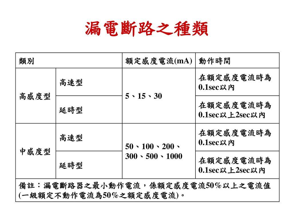 漏電斷路之種類 類別 額定感度電流(mA) 動作時間 高感度型 高速型 5、15、30 在額定感度電流時為0.1sec以內 延時型