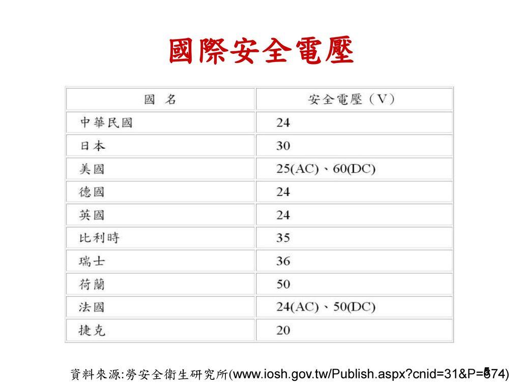 國際安全電壓 資料來源:勞安全衛生研究所(www.iosh.gov.tw/Publish.aspx cnid=31&P=674) 第3級