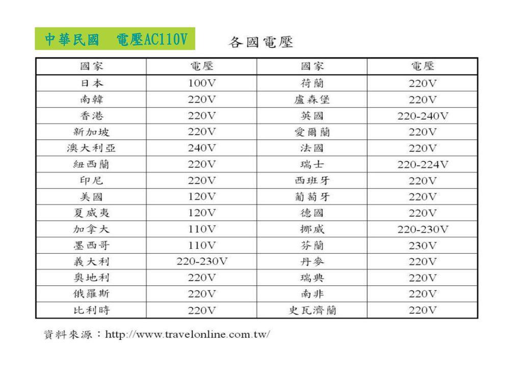 中華民國 電壓AC110V 第3級 本張投影片為參考 1.中華民國一般的插座使用電壓為AC110V(冷氣機插座使用AC220V )。