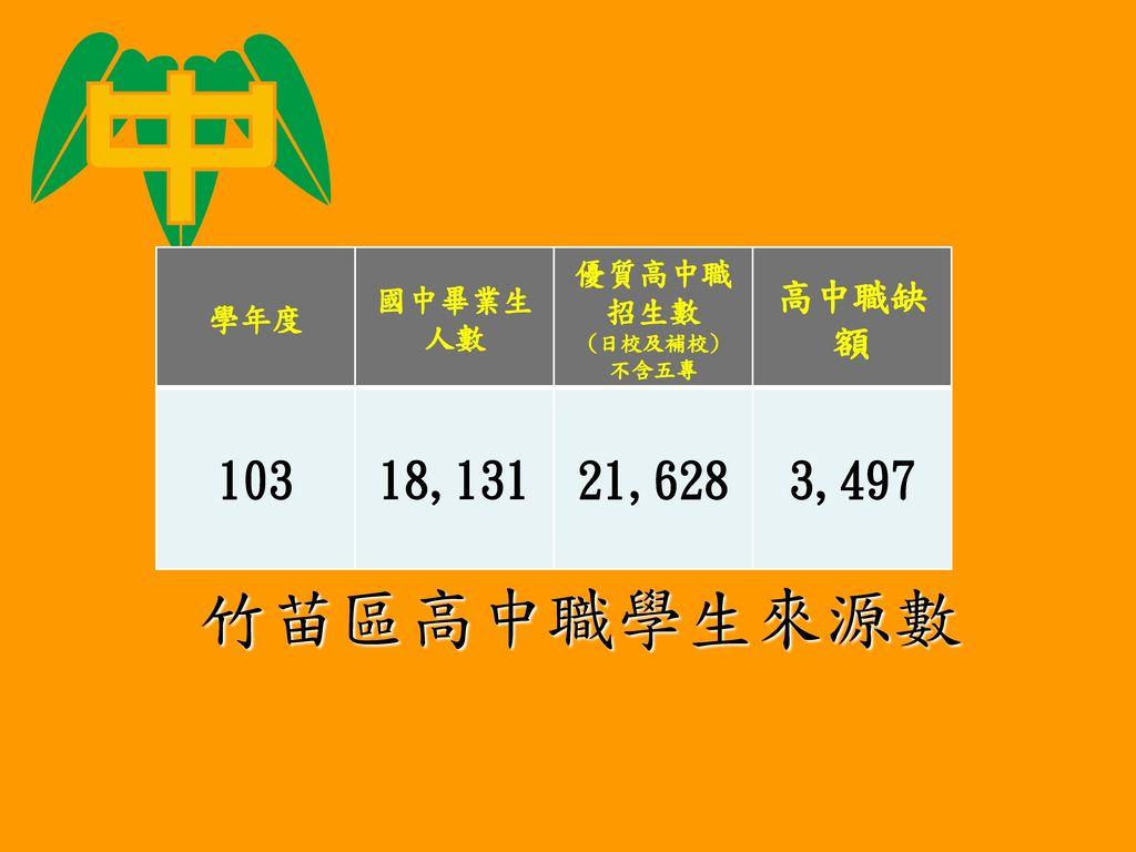 竹苗區高中職學生來源數 103 18,131 21,628 3,497 高中職缺額 國中畢業生人數 學年度 優質高中職招生數 (日校及補校)
