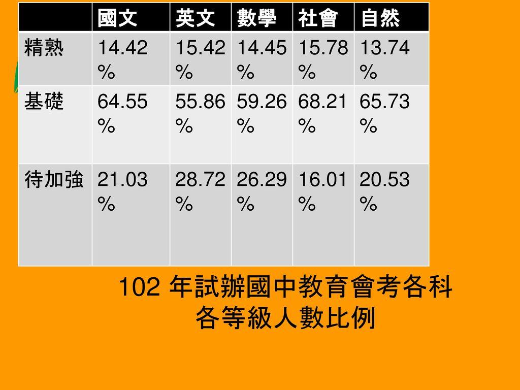 102 年試辦國中教育會考各科各等級人數比例 國文 英文 數學 社會 自然 精熟 14.42% 15.42% 14.45% 15.78%