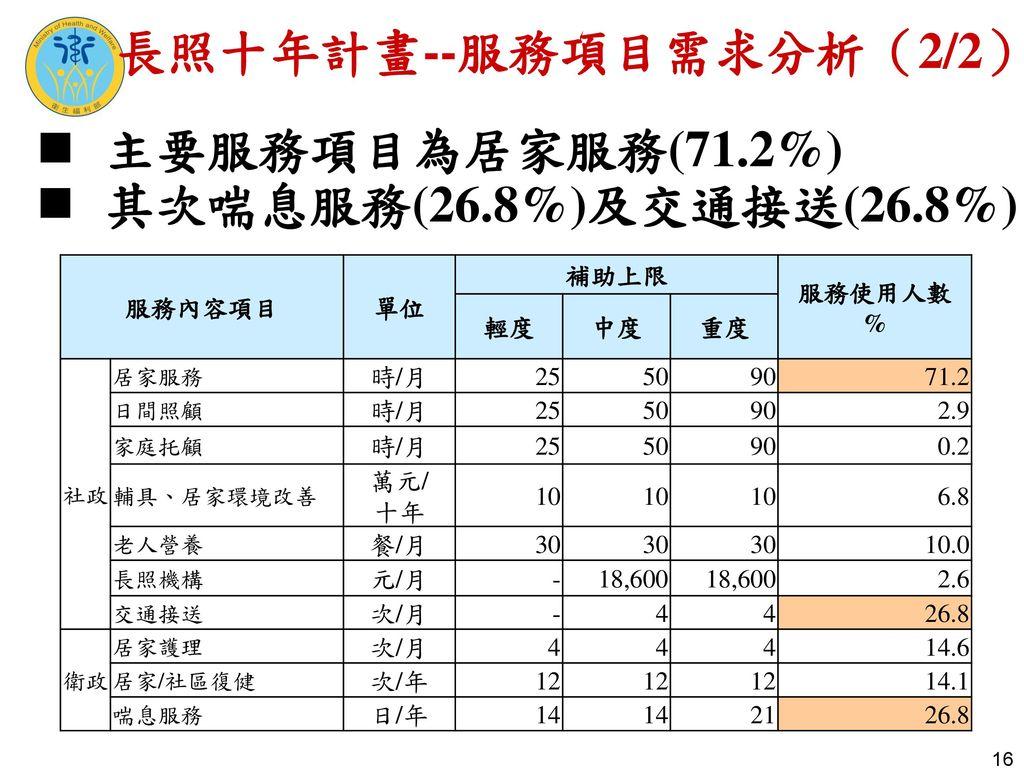 長照十年計畫--服務項目需求分析(2/2) 主要服務項目為居家服務(71.2%) 其次喘息服務(26.8%)及交通接送(26.8%)
