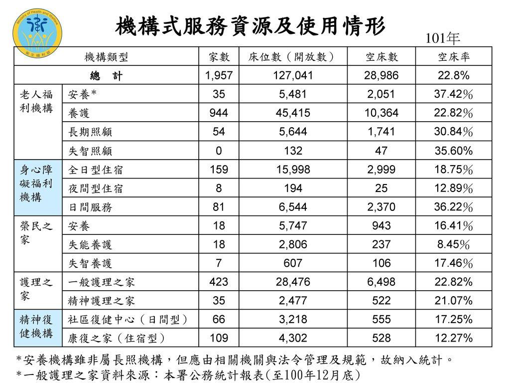 機構式服務資源及使用情形 101年 機構類型 家數 床位數(開放數) 空床數 空床率 總 計 1,957 127,041 28,986