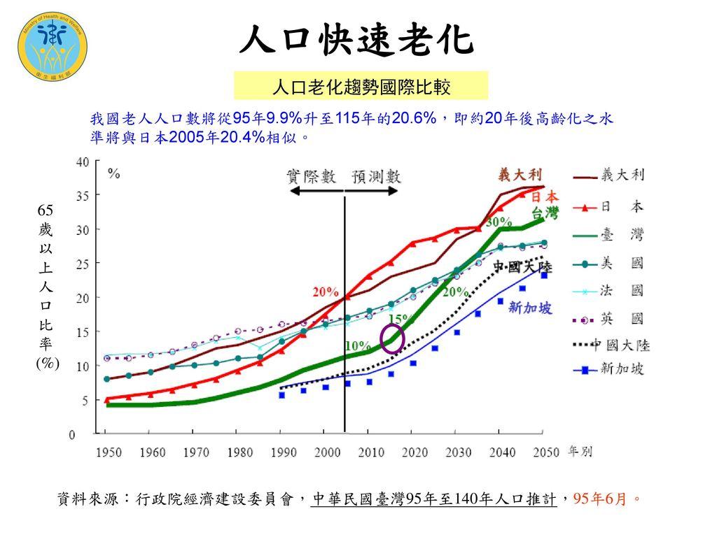 人口快速老化 人口老化趨勢國際比較.