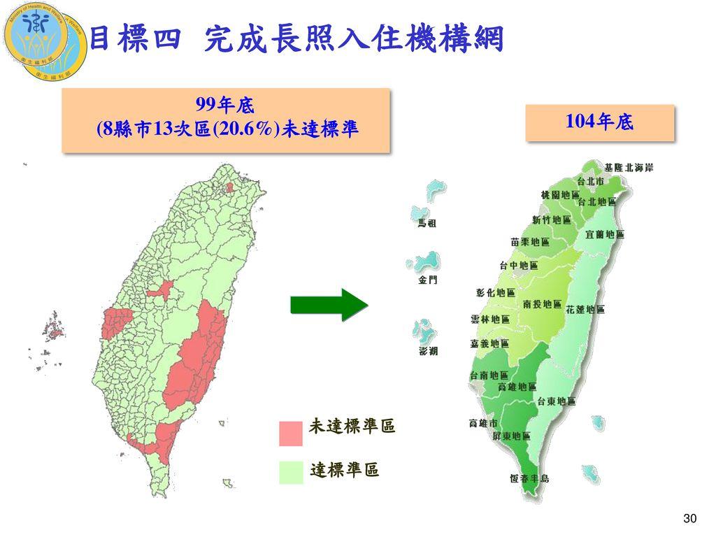 目標四 完成長照入住機構網 99年底 (8縣市13次區(20.6%)未達標準 104年底 未達標準區 達標準區 30