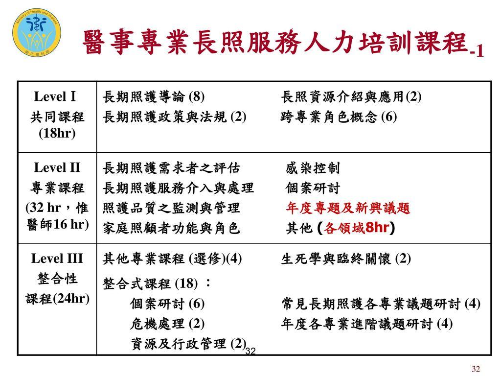醫事專業長照服務人力培訓課程-1 LevelⅠ 共同課程(18hr) 長期照護導論 (8) 長期照護政策與法規 (2)