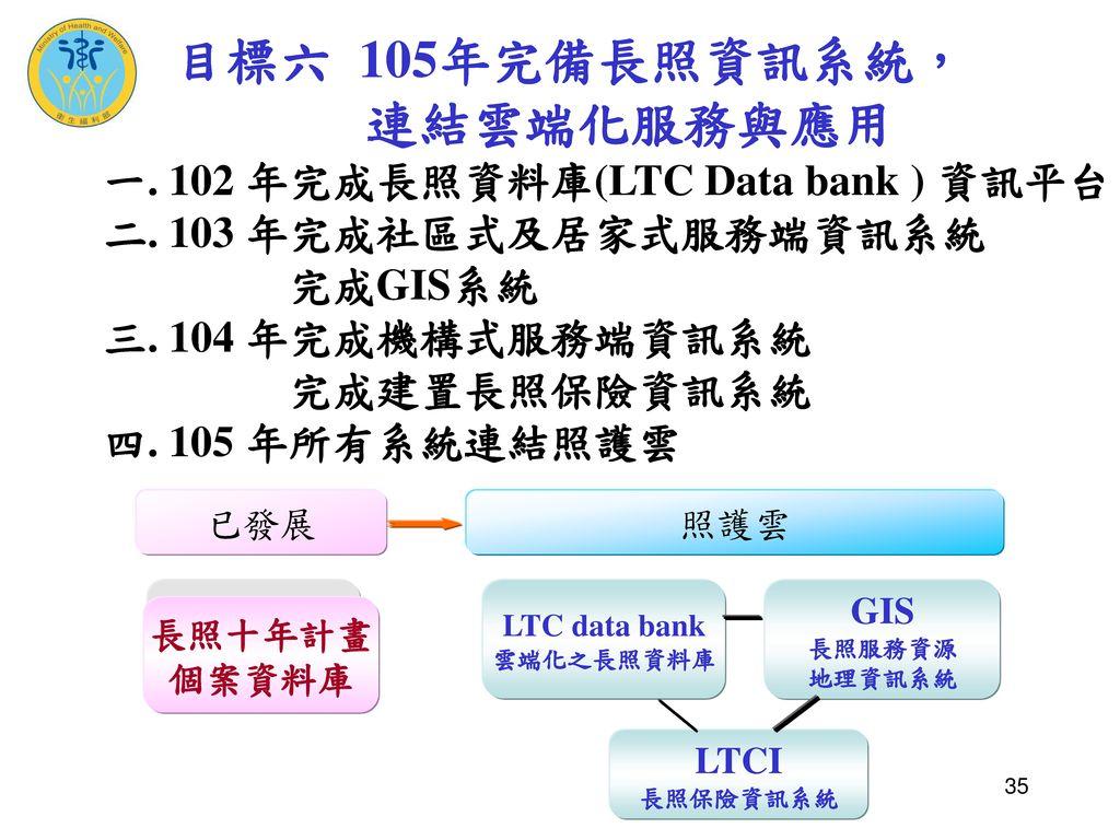 目標六 105年完備長照資訊系統,. 連結雲端化服務與應用 一. 102 年完成長照資料庫(LTC Data bank ) 資訊平台 二