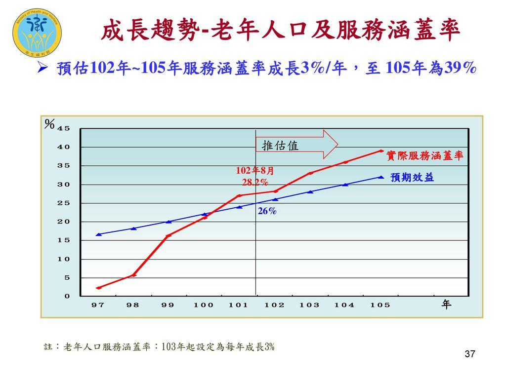 成長趨勢-老年人口及服務涵蓋率 預估102年~105年服務涵蓋率成長3%/年,至 105年為39% 推估值 % 實際服務涵蓋率 預期效益 年