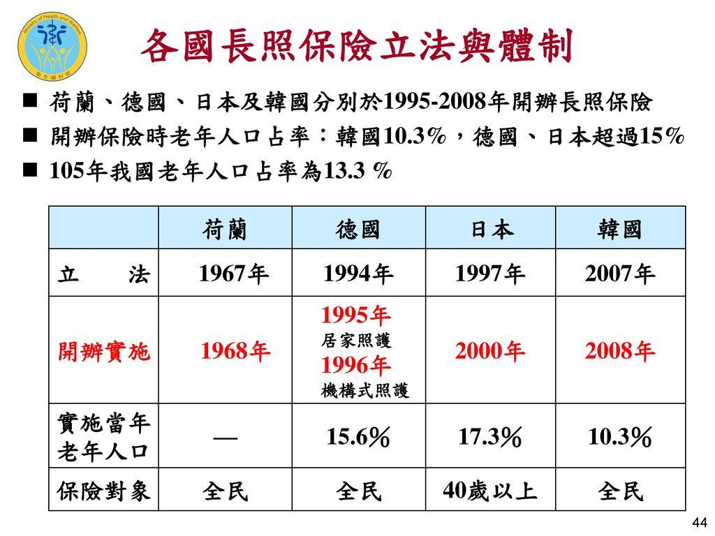 各國長照保險立法與體制 荷蘭、德國、日本及韓國分別於1995-2008年開辦長照保險