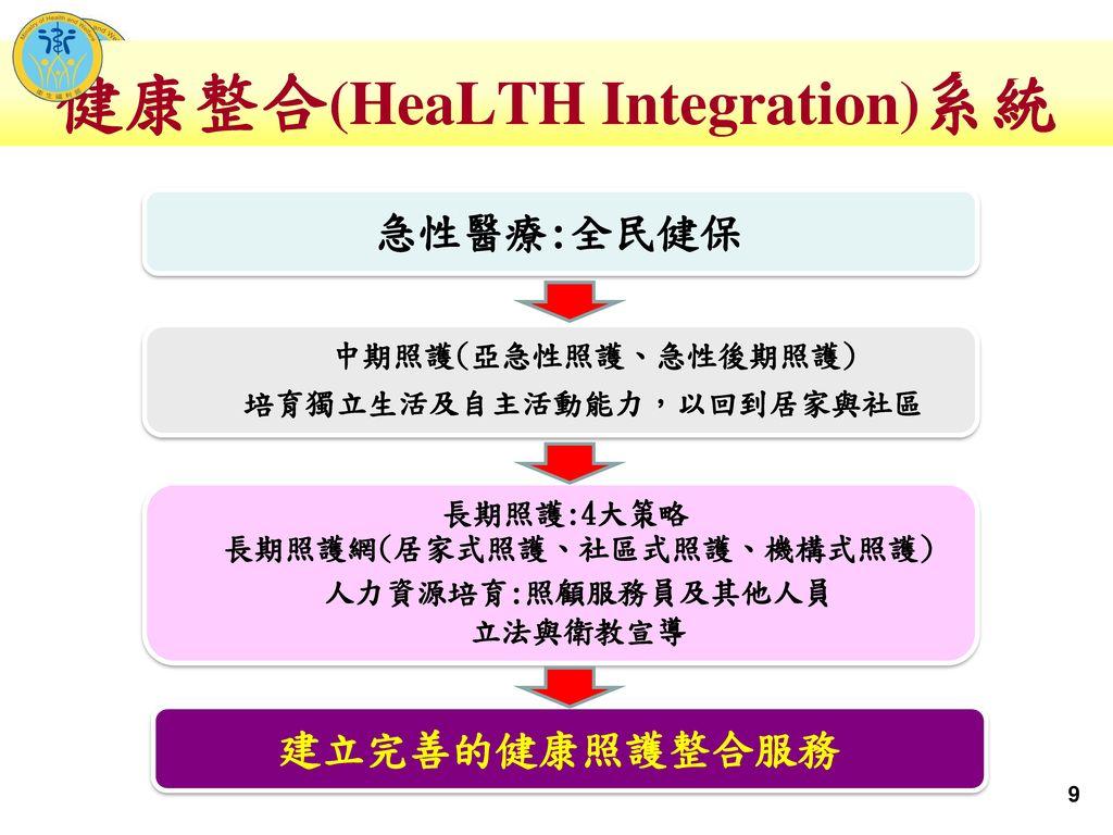 健康整合(HeaLTH Integration)系統