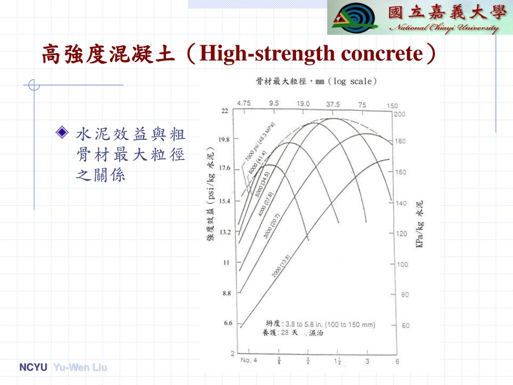 高強度混凝土(High-strength concrete)